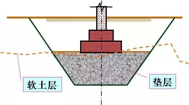 如何用垫层法处理地基