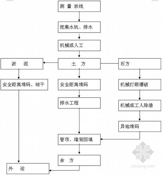 [江苏]HDPE双壁波纹管施工方案