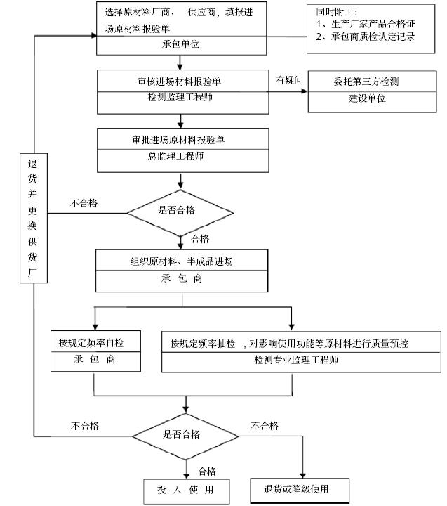 [重庆]选煤厂项目沉淀池结构工程监理实施细则