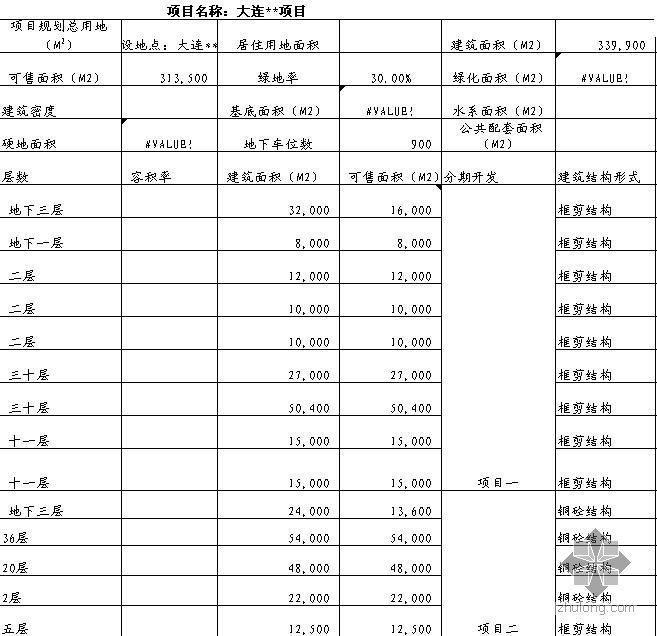 大连某大型房地产项目投资估算书