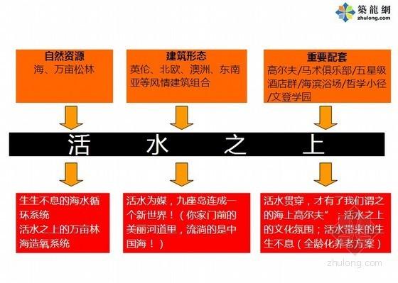 [山东]大型商业地产项目开发策略沟通提报方案(70页)