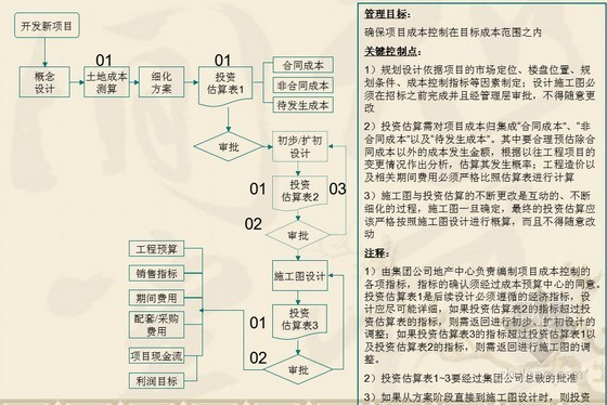 [知名房企]房地产集团内部控制制度手册(共149页)