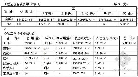 深圳某小区别墅工程造价指标分析(2006年11月)