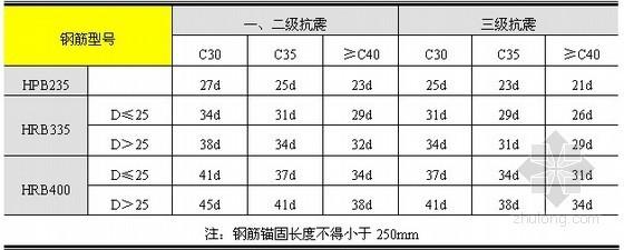 [江苏]剪力墙结构住宅楼施工组织设计(国企单位编制)