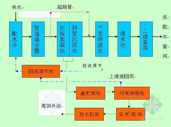 [云南]市政供水及输水管线工程设计