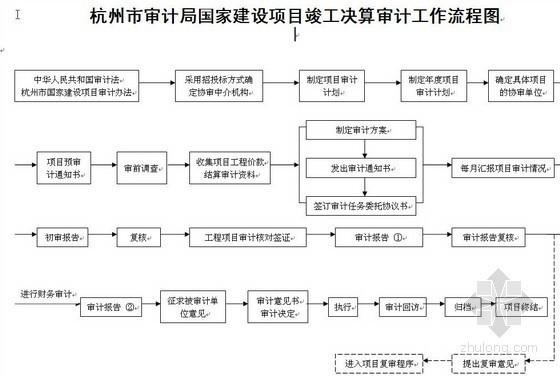 杭州市审计局国家建设项目工程审计操作程序(含流程图)