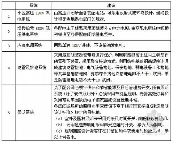住宅项目机电设备标准化设计及要求指引78页(大型设计院机电所内部资料)