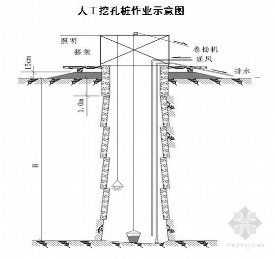 人工挖孔灌注桩安全及文明施工技术交底