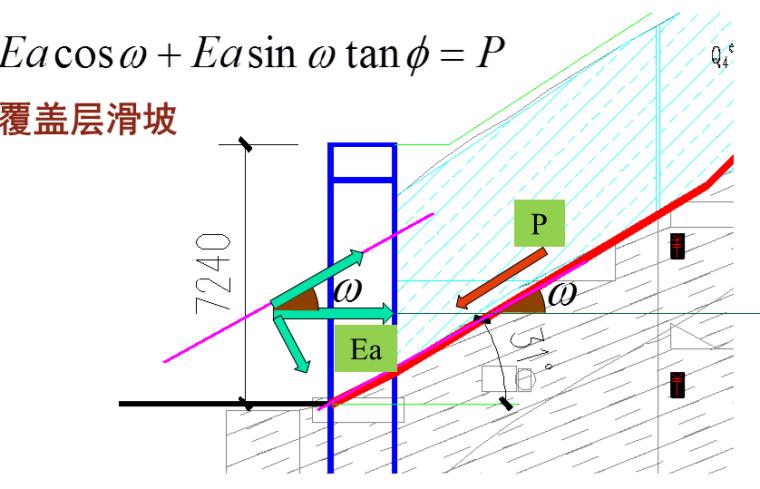 建筑边坡工程专题研讨及案例分析(175页,ppt)-统一的边坡侧压力及滑坡推力公式