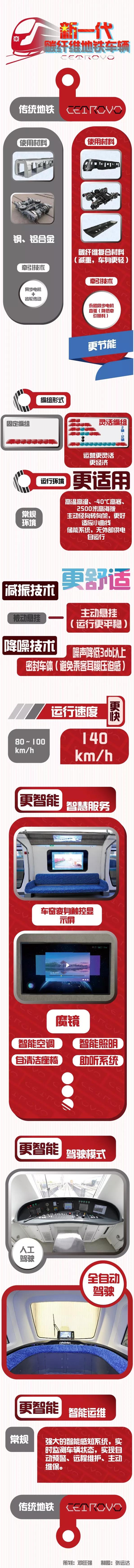 中国中车:新一代碳纤维地铁车辆全球发布!_23