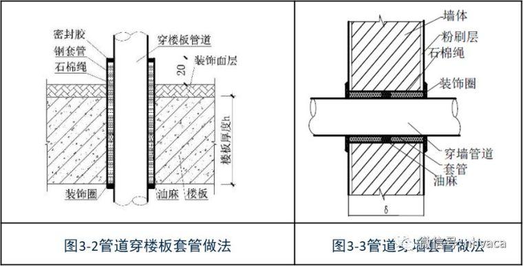 规范解读GB50243-2016《通风与空调工程施工质量验收规范》之一_29