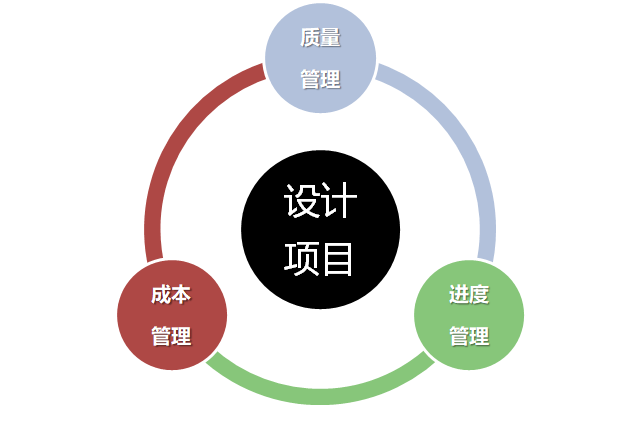 开扒|实际项目中,项目负责人如何进行项目管理_14