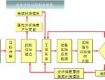 棚改项目施工管理策划(附多图)