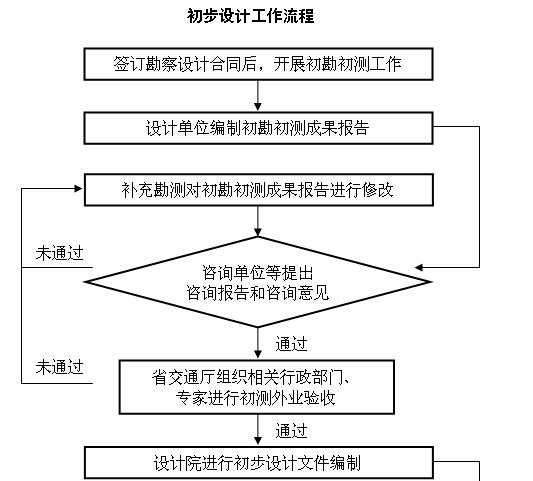 高速公路建设管理制度(206页,编制详细)_2