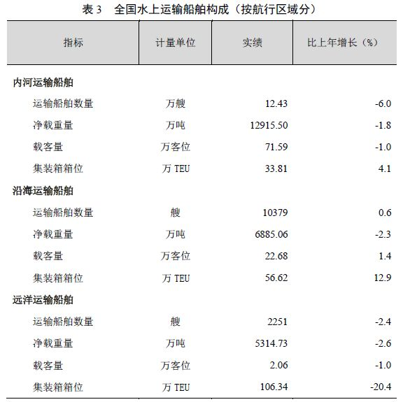 [数据]2018年交通运输行业发展统计公报_10