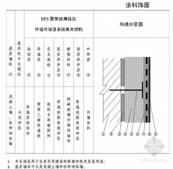 EPS聚苯板薄抹灰外墙保温技术交底