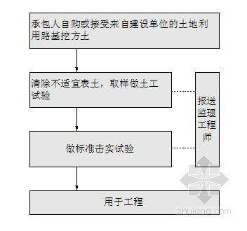 公路工程施工工艺流程图(路基 路面 排水)