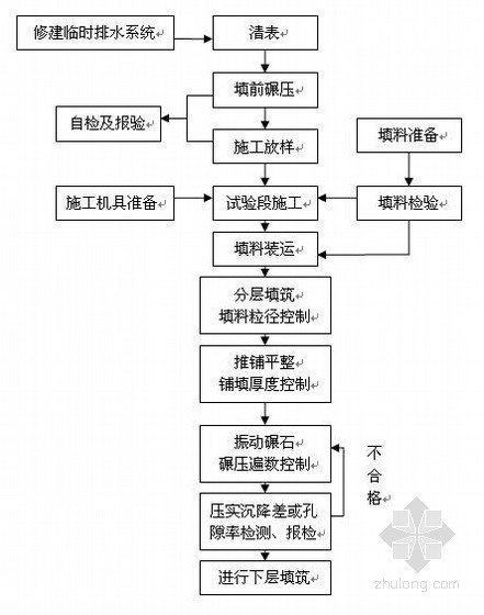 [重庆]城市道路工程高填方路基施工方案