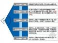 房地产城市综合体项目调研报告(ppt 共61页)