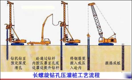 地基基础和地下空间工程技术:长螺旋钻孔压灌桩技术_4