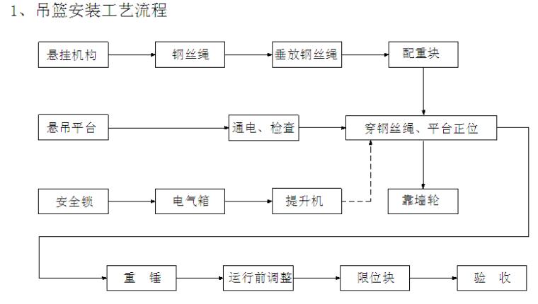 科技工业园项目幕墙工程安全专项施工方案(计算书、图文并茂)_2