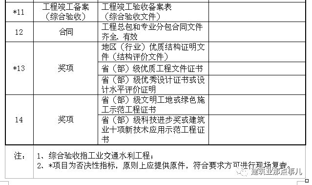 官方发文:鲁班奖申报条件大调整,启动鲁班奖2018~2019年度评选_4