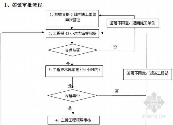 [标杆地产]2013版建设工程管理手册(全套534页)