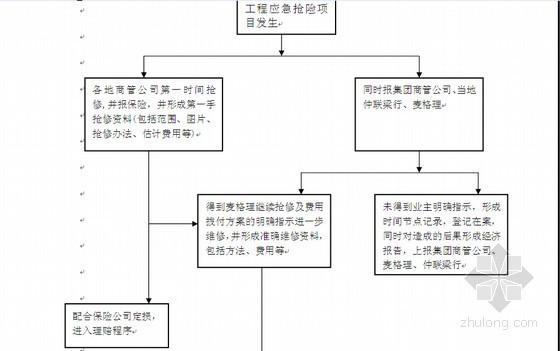 [大连]标杆企业商业地产公司管理制度(管理全套 359页)