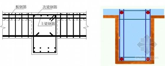 [湖北]框剪结构宝石型屋面会议中心施工组织设计(200余页附图)-主、次梁钢筋安装及保护层控制示意图