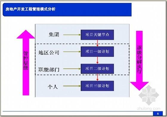 [名企编制]房地产项目工程精细化管理实务精讲