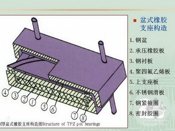 桥梁工程支座类型构造及计算精讲讲义60页(PPT 图文并茂)
