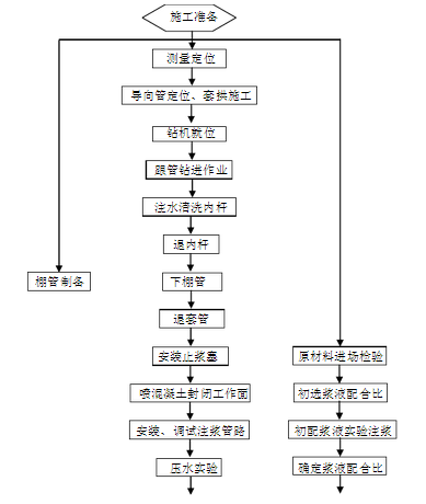 管棚施工工艺的详细步骤图文介绍_8