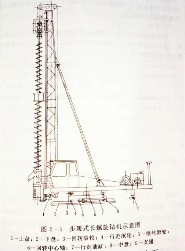 地基基础和地下空间工程技术:长螺旋钻孔压灌桩技术_2