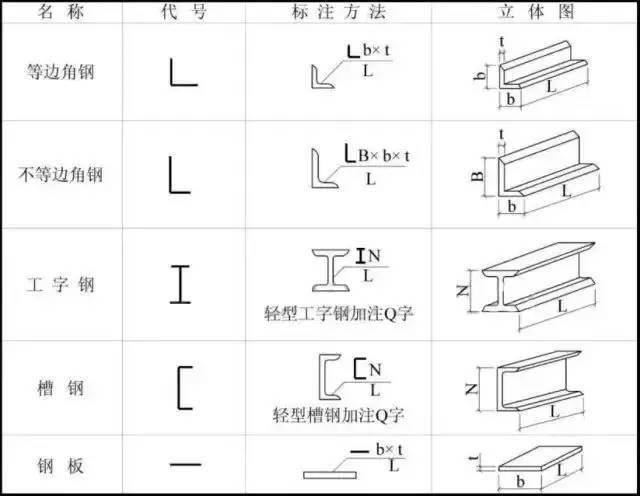 如何在一分钟内看懂钢结构图纸?