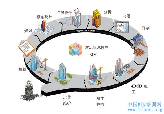 BIM技术在结构设计软件中的应用有哪些?