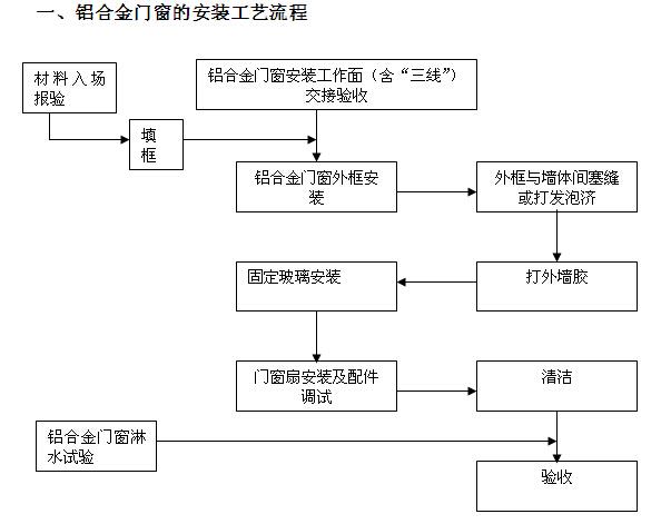知名房地产公司项目部操作手册(217页,图表丰富)_6