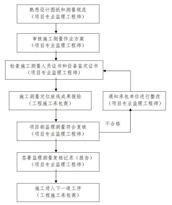 项目部监理测量监测复核作业流程图