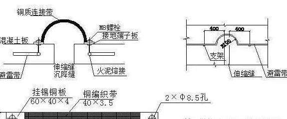 电气设计|电气工程防雷接地安装细部做法