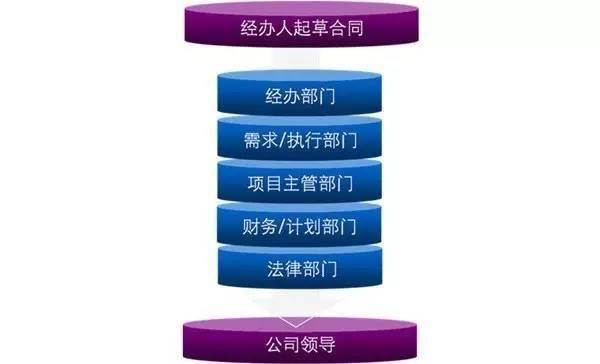 合同管理实践中的10个要点