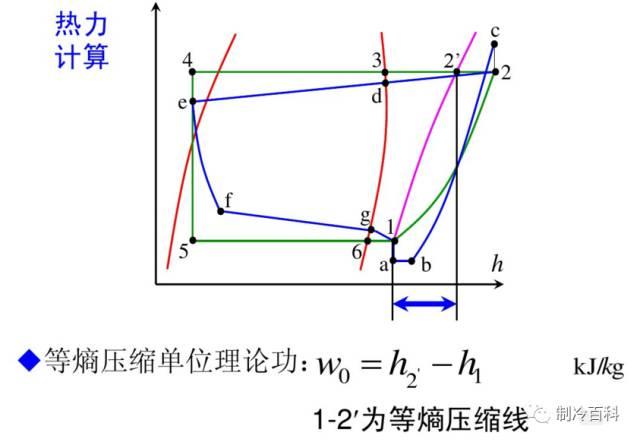 干货┃制冷原理工况与热力计算_8