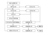 大型土石方工程施工组织设计(共59页)