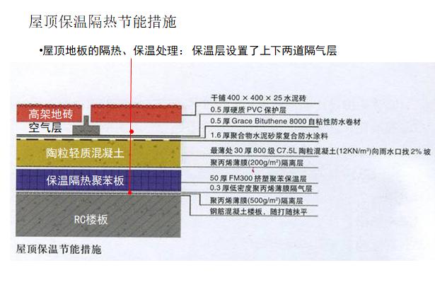 绿色建筑的设计要点和流程优秀案例_5