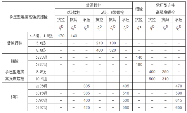 [钢构知识]钢结构设计计算用表_4