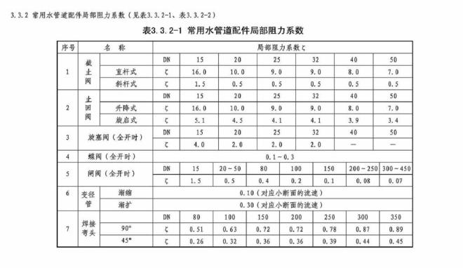 暖通空调设计常用数据,197页详解_6
