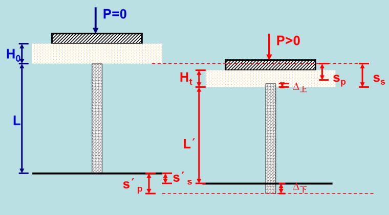 CFG桩加固原理设计与计算及施工工艺(共78页,ppt)