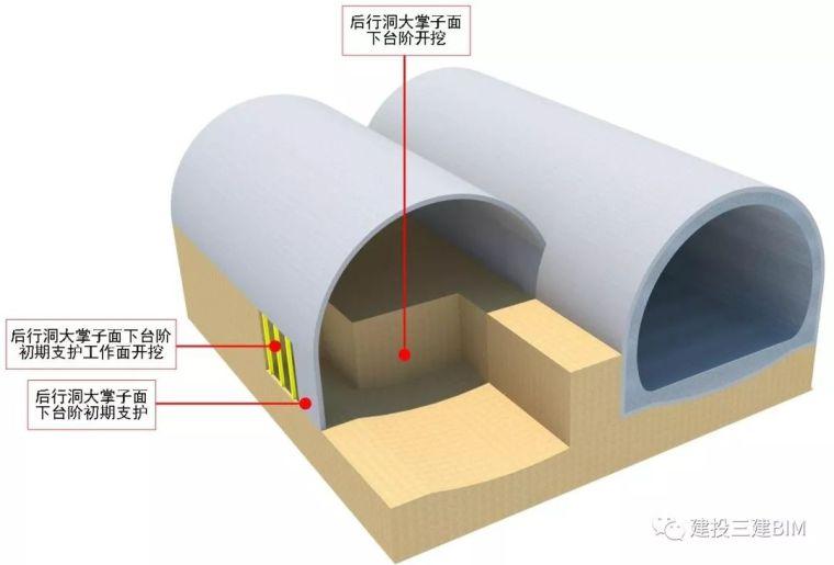 连拱隧道后行洞临时支护施工技术_4