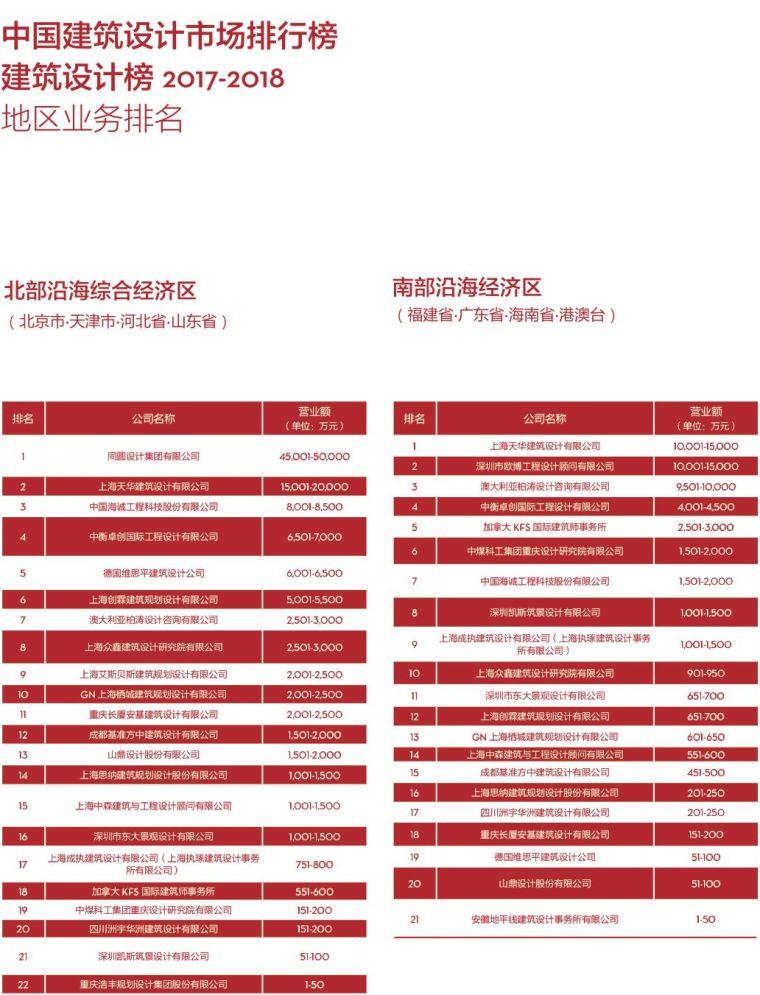 017-2018di中国民用建筑设计市场排名_12