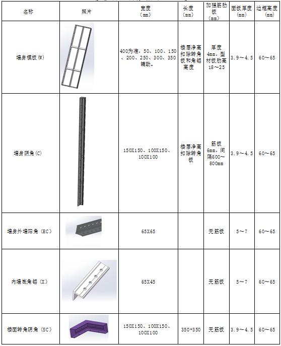 碧桂园铝合金模板工艺技术标准(试行)