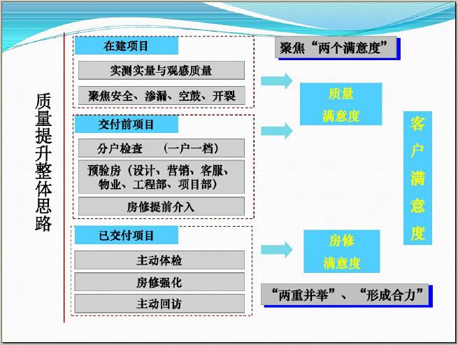 房地产工程质量管理提升讲解(图文并茂)