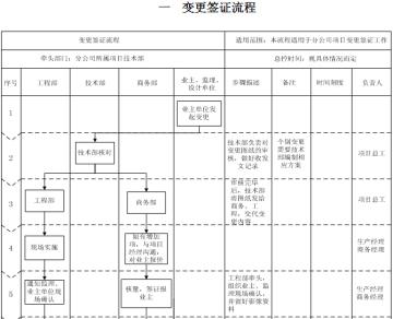 建筑工程项目技术管理标准化手册(图表丰富)